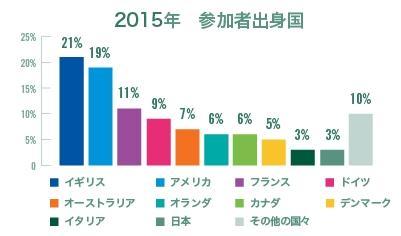 2014年プロジェクトアブロード参加者の出身国別グラフ
