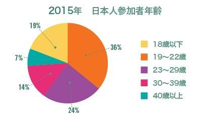 2014年プロジェクトアブロード参加者の日本人平均年齢グラフ