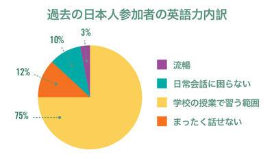 日本人ボランティア・インターンの英語力